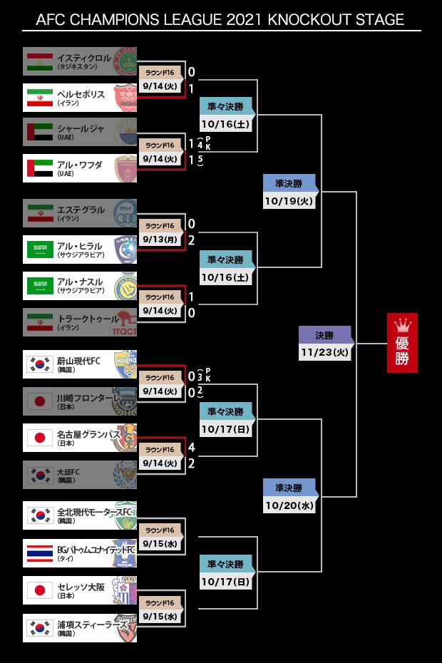 AFC CHAMPIONS LEAGUE (ACL) 特集:Jリーグ.jp