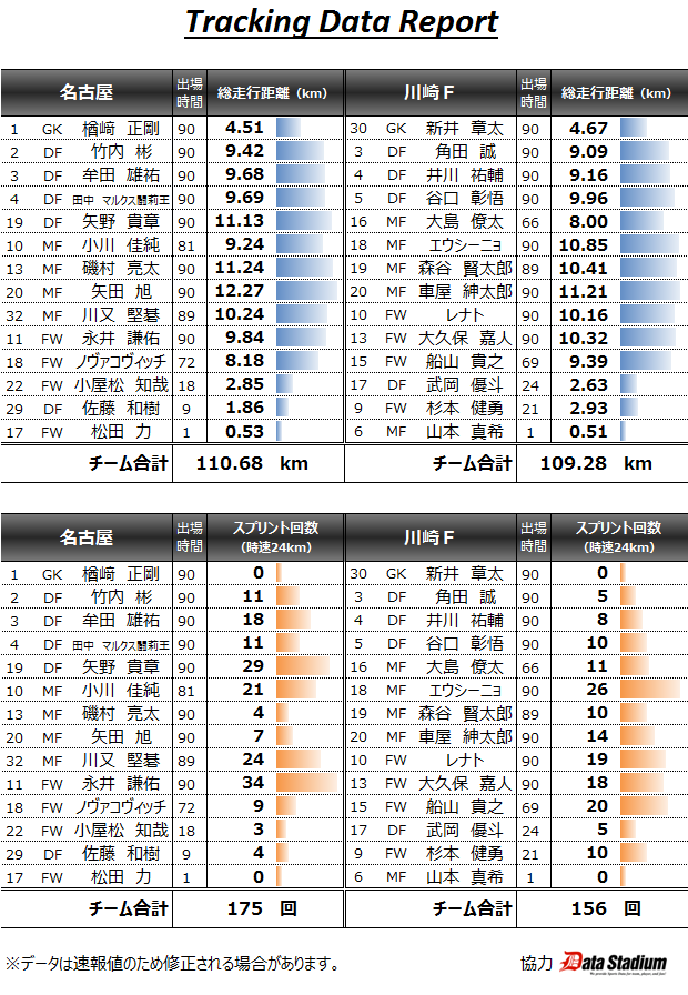 Jリーグ公式のトラッキングデータ