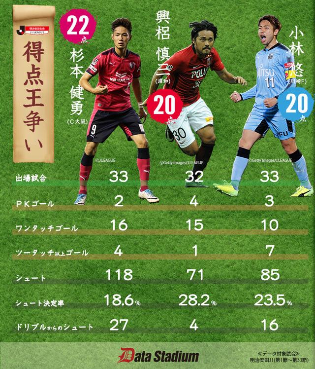 J1得点王争い データで見るそれぞれの特長:Jリーグ