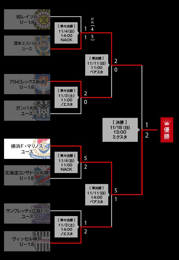 トーナメント表:2018Jユースカ...
