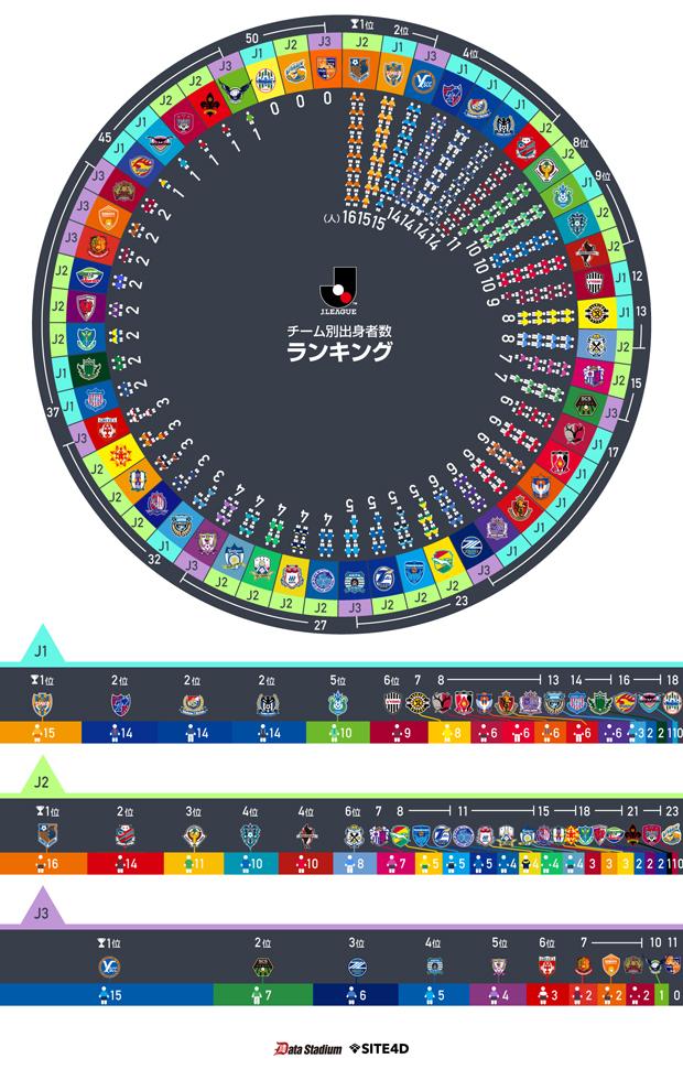 【グラフィックレポート】Jリーグ選手の都道府県別出身者数