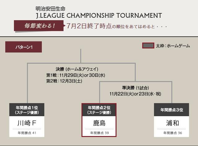 暫定トーナメント表を更新!【明治安田J1 2nd 第9節】