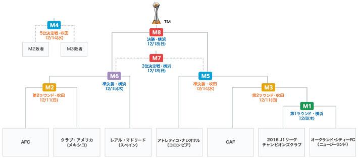 2020 カップ クラブ ワールド