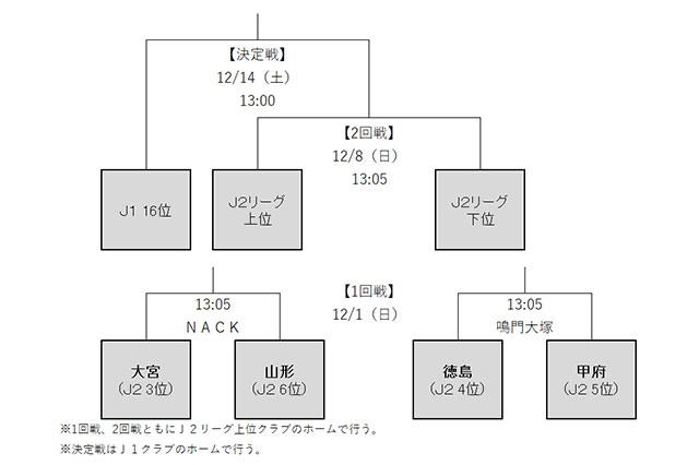 J2出場クラブが決定!【J1参入プレーオフ】:Jリーグ.jp