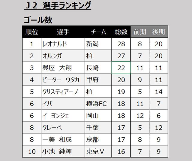 j2 リーグ 順位