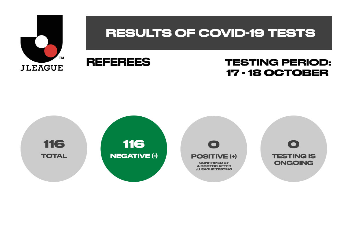 Results of COVID-19 tests